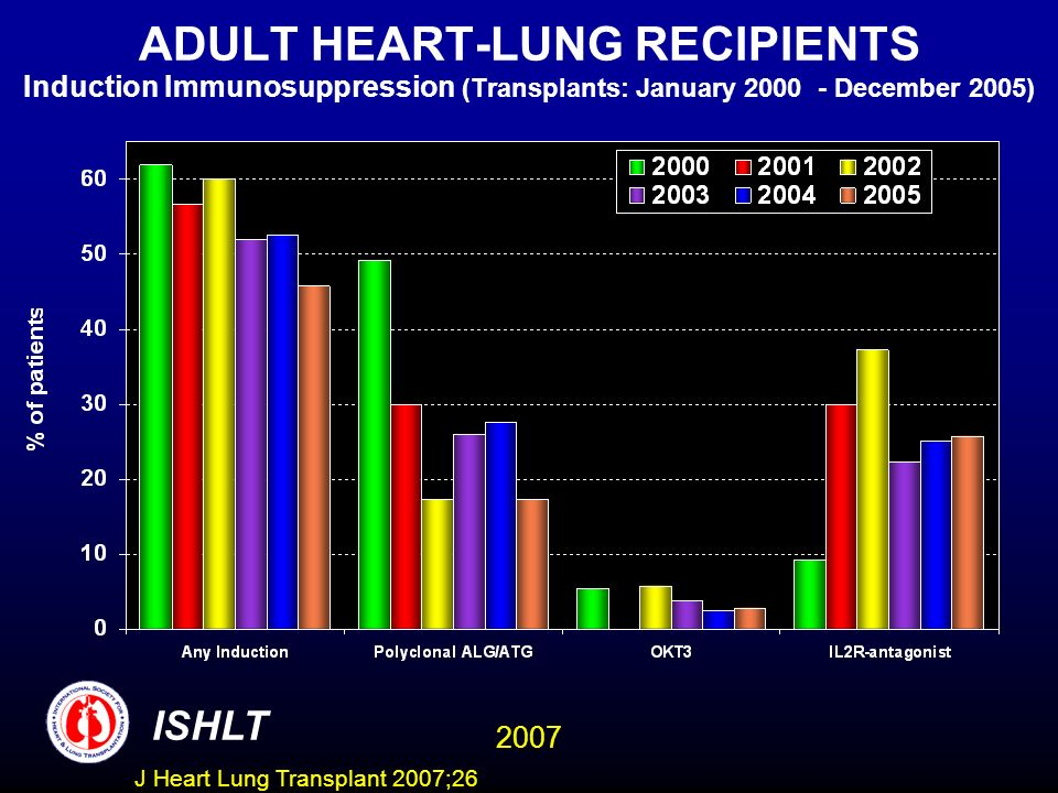 ADULT HEART-LUNG RECIPIENTS Induction Immunosuppression (Transplants: January 2000 - December 2005)
