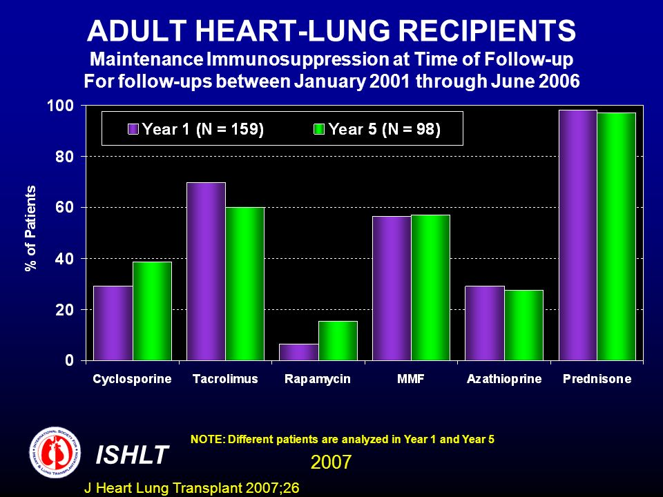 ADULT HEART-LUNG RECIPIENTS Maintenance Immunosuppression at Time of Follow-up For follow-ups between January 2001 through June 2006