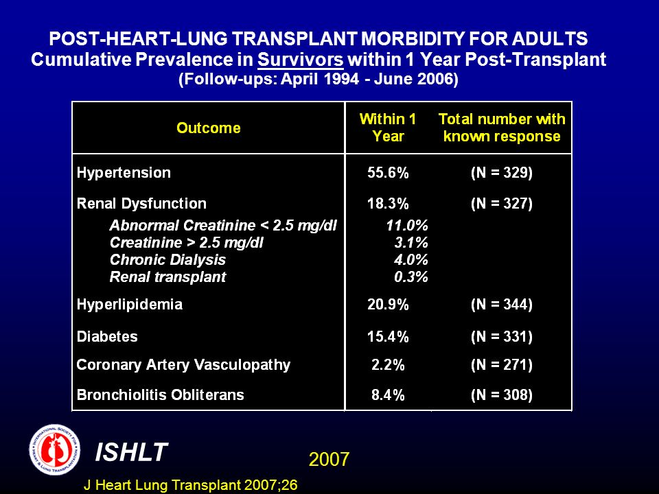 POST-HEART-LUNG TRANSPLANT MORBIDITY FOR ADULTS Cumulative Prevalence in Survivors within 1 Year Post-Transplant (Follow-ups: April 1994 - June 2006)