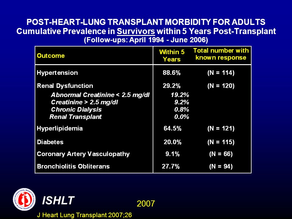 POST-HEART-LUNG TRANSPLANT MORBIDITY FOR ADULTS Cumulative Prevalence in Survivors within 5 Years Post-Transplant (Follow-ups: April 1994 - June 2006)