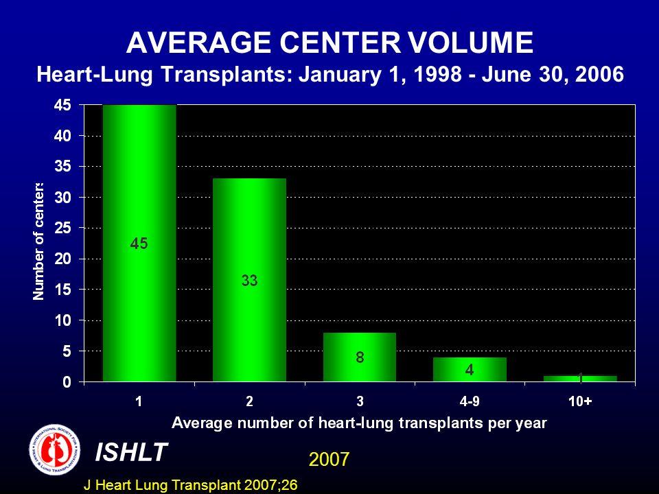 AVERAGE CENTER VOLUME Heart-Lung Transplants: January 1, 1998 - June 30, 2006