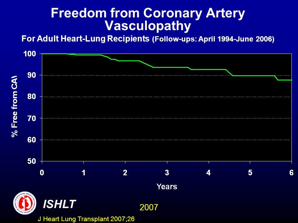 Freedom from Coronary Artery Vasculopathy For Adult Heart-Lung Recipients (Follow-ups: April 1994-June 2006)
