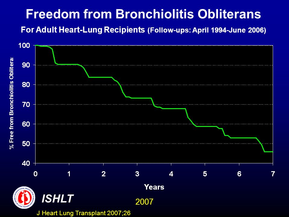Freedom from Bronchiolitis Obliterans For Adult Heart-Lung Recipients (Follow-ups: April 1994-June 2006)