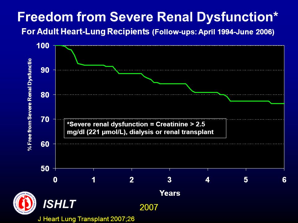 Freedom from Severe Renal Dysfunction
