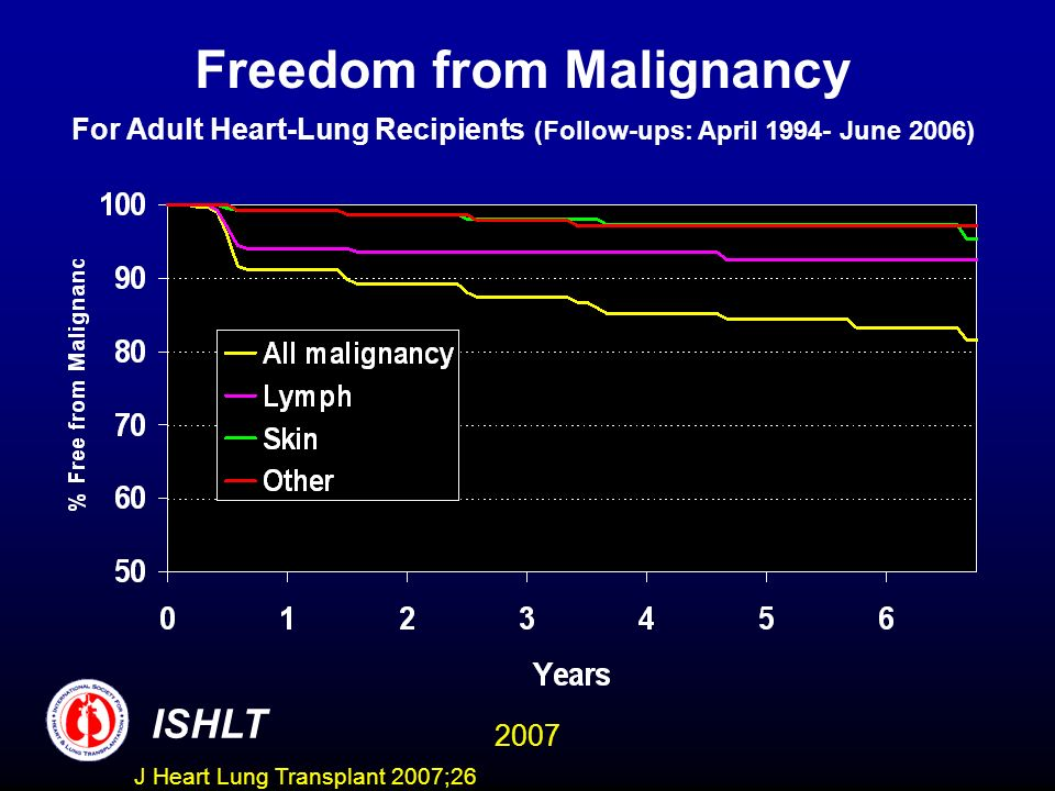 Freedom from Malignancy For Adult Heart-Lung Recipients (Follow-ups: April 1994- June 2006)