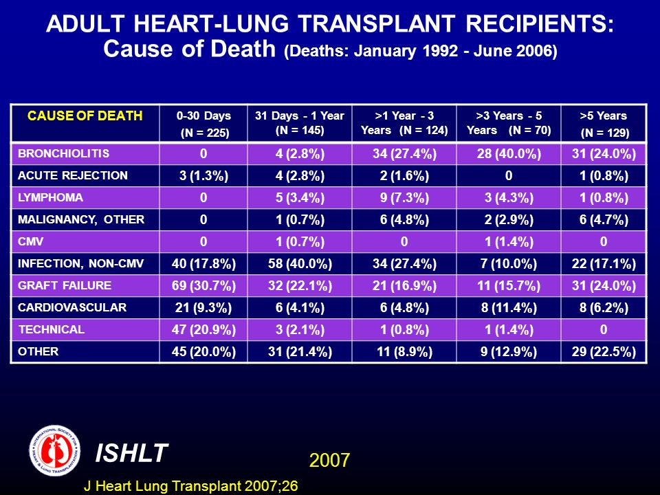 ADULT HEART-LUNG TRANSPLANT RECIPIENTS: Cause of Death (Deaths: January 1992 - June 2006)