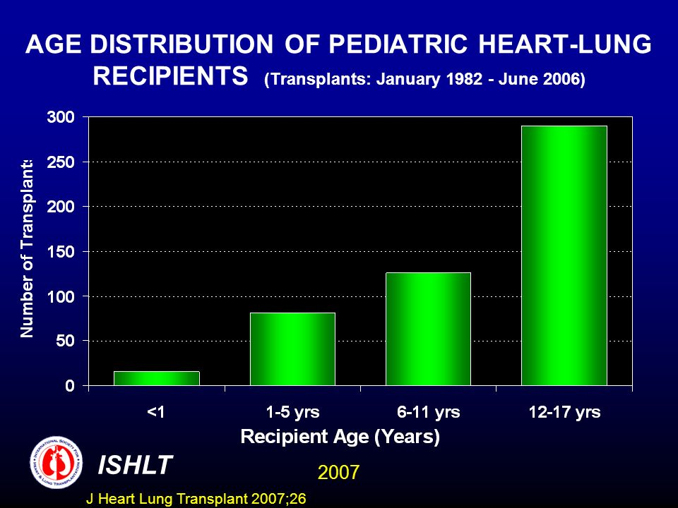 AGE DISTRIBUTION OF PEDIATRIC HEART-LUNG RECIPIENTS (Transplants: January 1982 - June 2006)