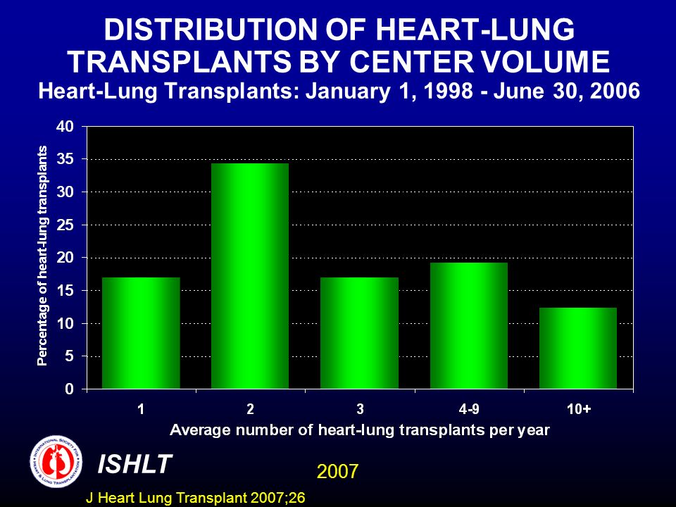 DISTRIBUTION OF HEART-LUNG TRANSPLANTS BY CENTER VOLUME Heart-Lung Transplants: January 1, 1998 - June 30, 2006