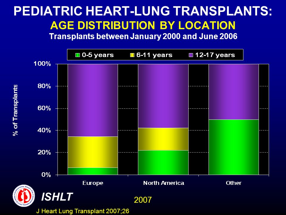 PEDIATRIC HEART-LUNG TRANSPLANTS: AGE DISTRIBUTION BY LOCATION Transplants between January 2000 and June 2006