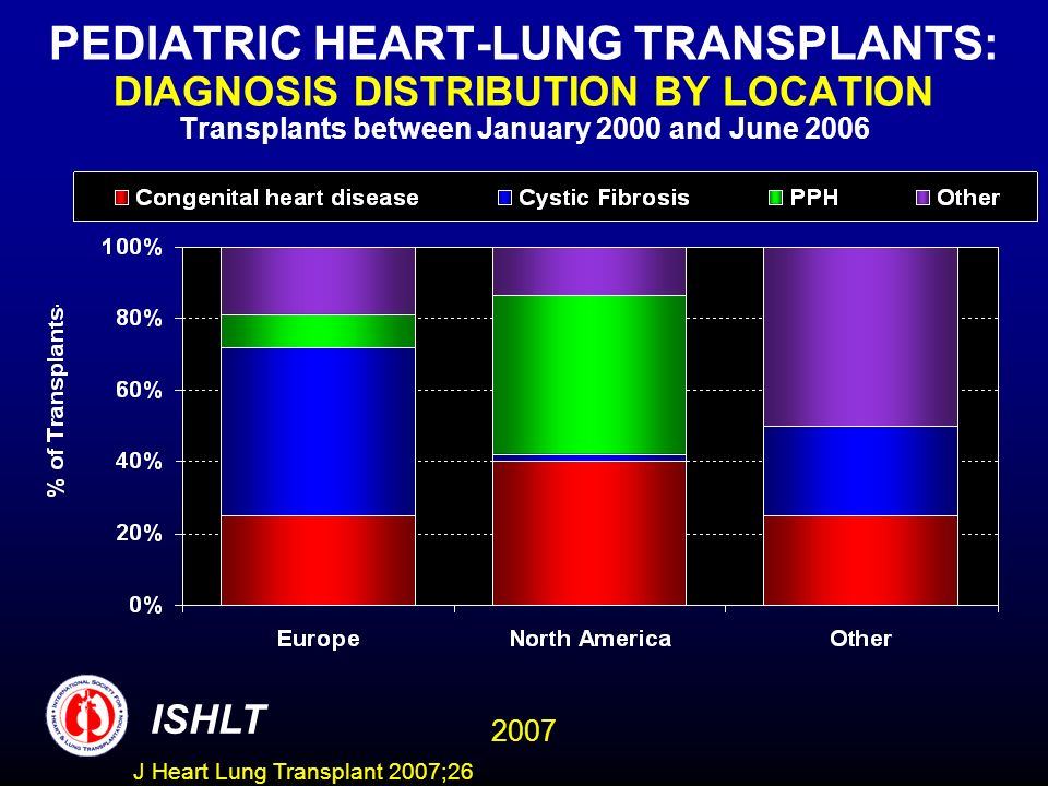 PEDIATRIC HEART-LUNG TRANSPLANTS: DIAGNOSIS DISTRIBUTION BY LOCATION Transplants between January 2000 and June 2006