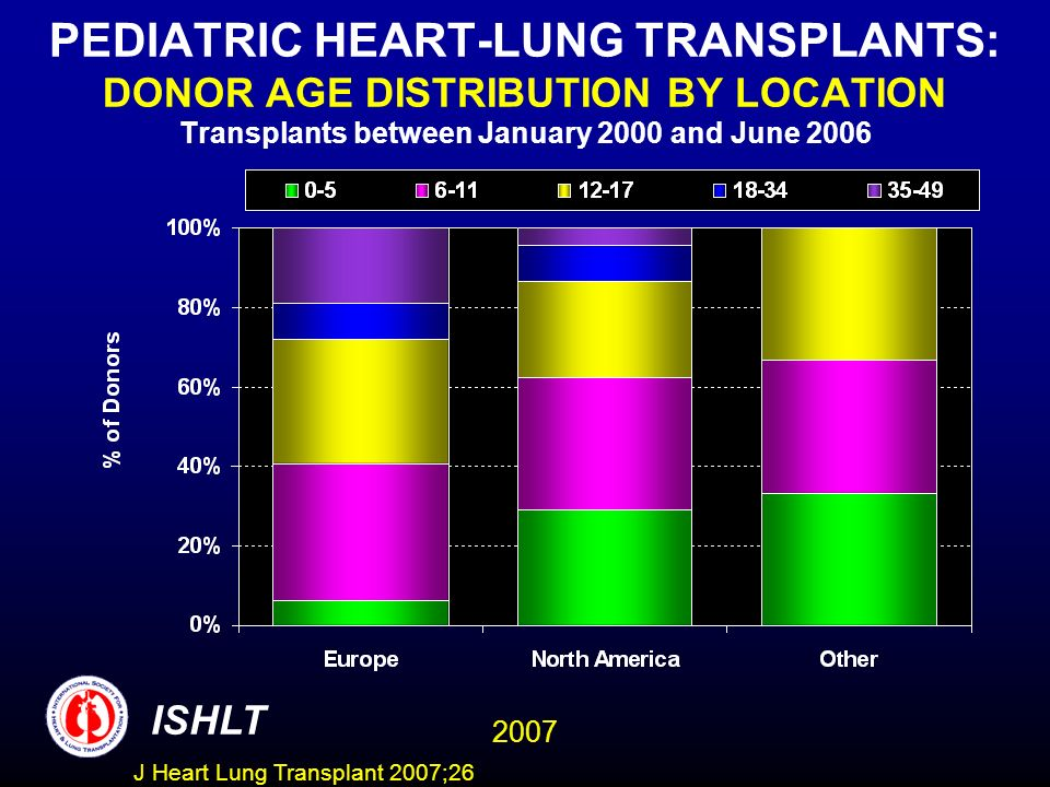 PEDIATRIC HEART-LUNG TRANSPLANTS: DONOR AGE DISTRIBUTION BY LOCATION Transplants between January 2000 and June 2006