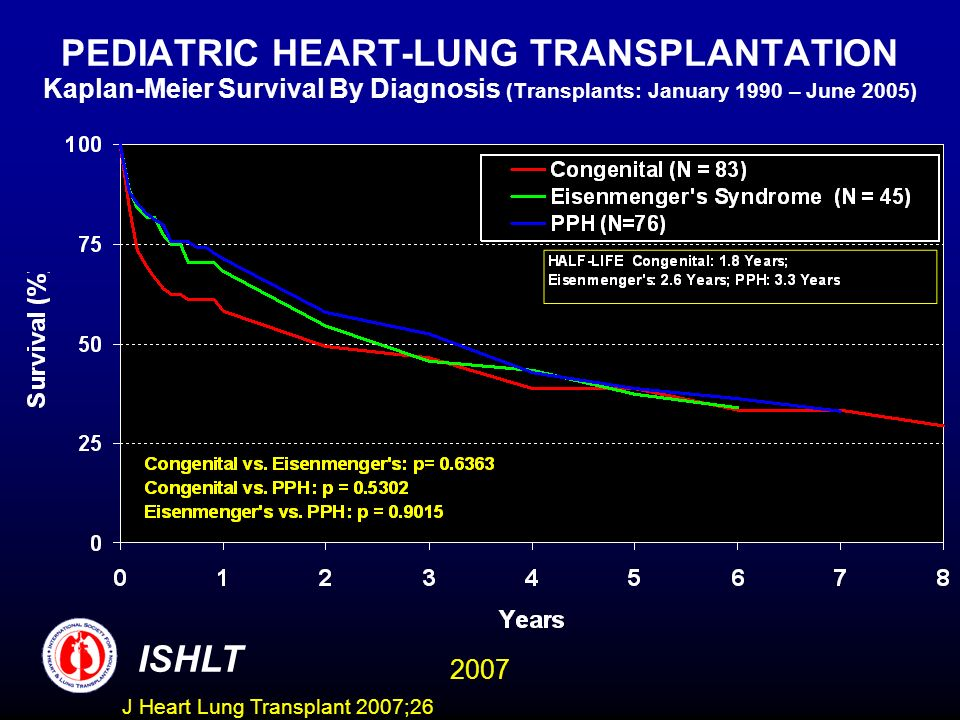 PEDIATRIC HEART-LUNG TRANSPLANTATION Kaplan-Meier Survival By Diagnosis (Transplants: January 1990 – June 2005)