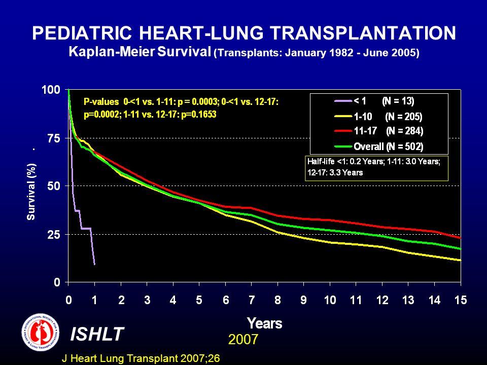 PEDIATRIC HEART-LUNG TRANSPLANTATION Kaplan-Meier Survival (Transplants: January 1982 - June 2005)