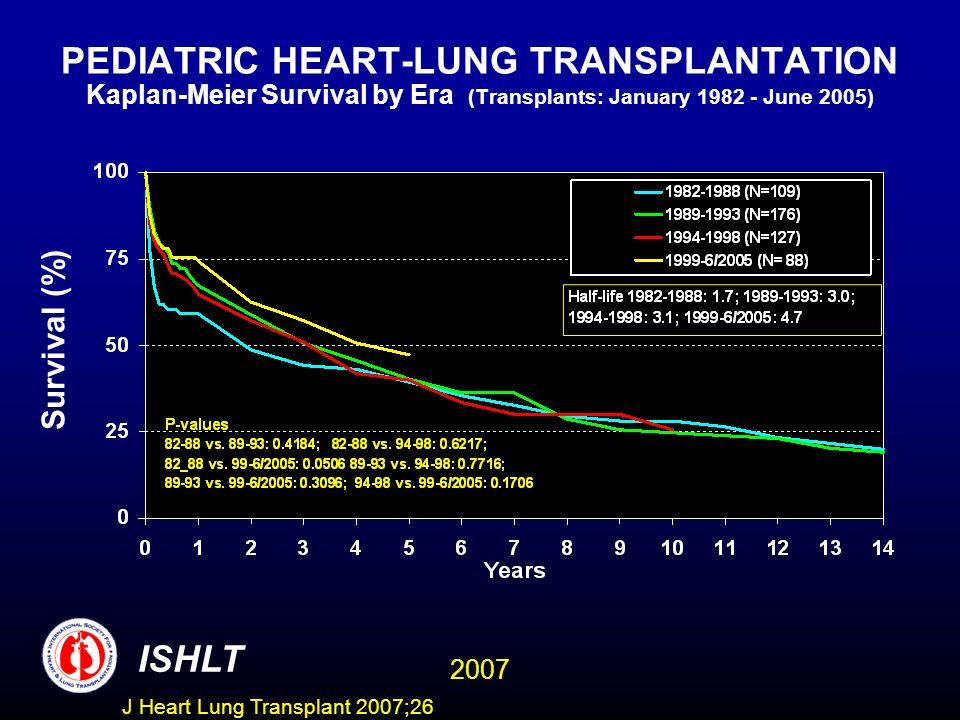PEDIATRIC HEART-LUNG TRANSPLANTATION Kaplan-Meier Survival by Era (Transplants: January 1982 - June 2005)