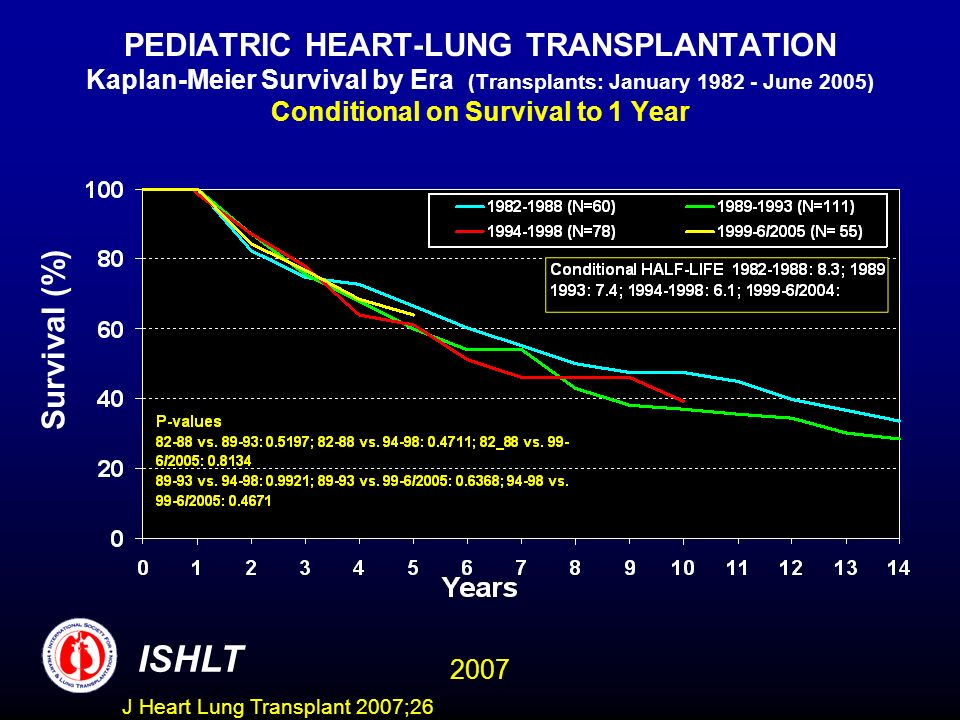 PEDIATRIC HEART-LUNG TRANSPLANTATION Kaplan-Meier Survival by Era (Transplants: January 1982 - June 2005) Conditional on Survival to 1 Year