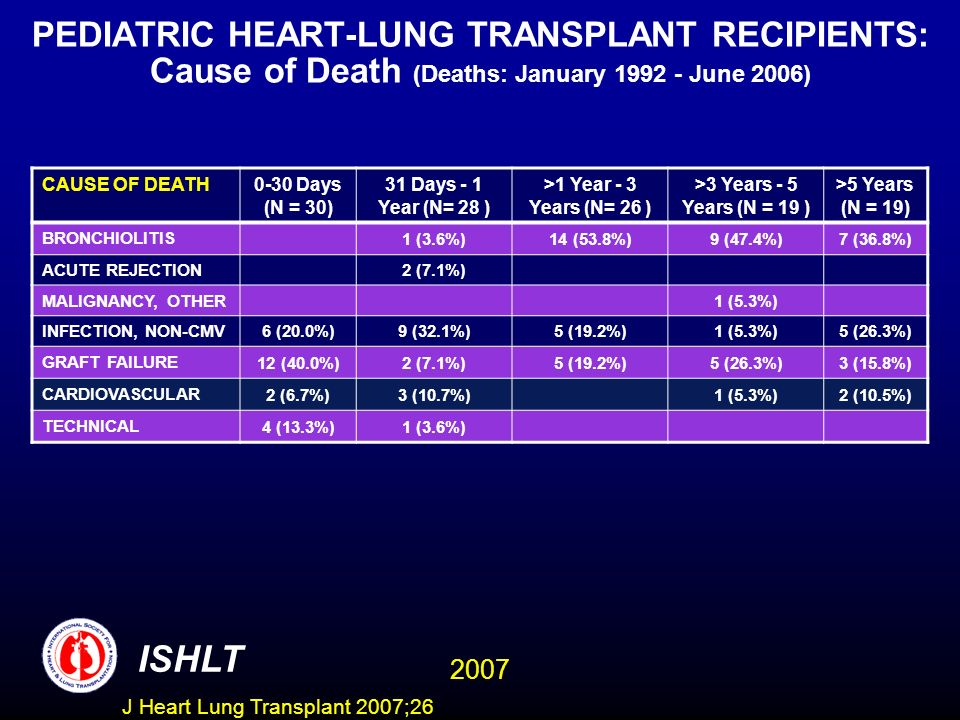 PEDIATRIC HEART-LUNG TRANSPLANT RECIPIENTS: Cause of Death (Deaths: January 1992 - June 2006)