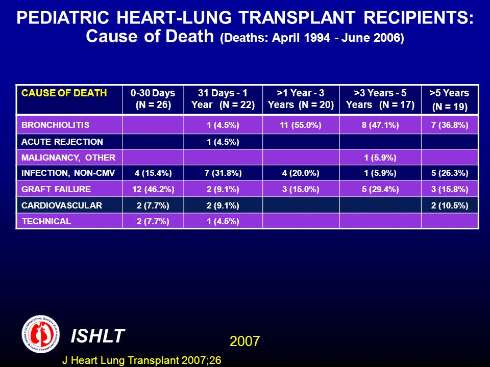 PEDIATRIC HEART-LUNG TRANSPLANT RECIPIENTS: Cause of Death (Deaths: April 1994 - June 2006)