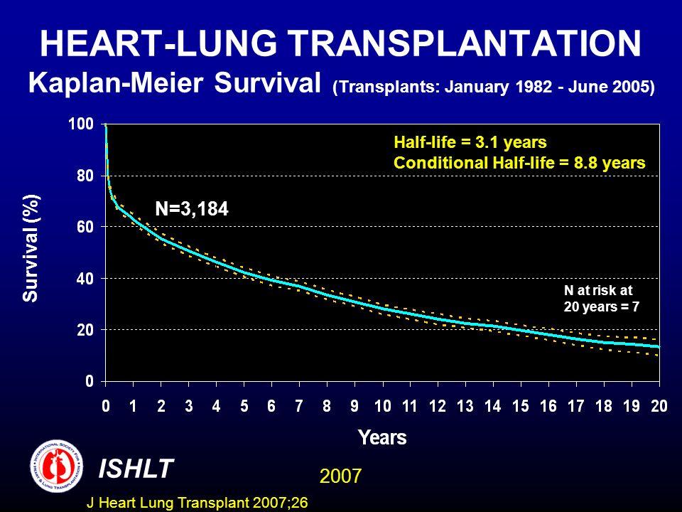 HEART-LUNG TRANSPLANTATION Kaplan-Meier Survival (Transplants: January 1982 - June 2005)