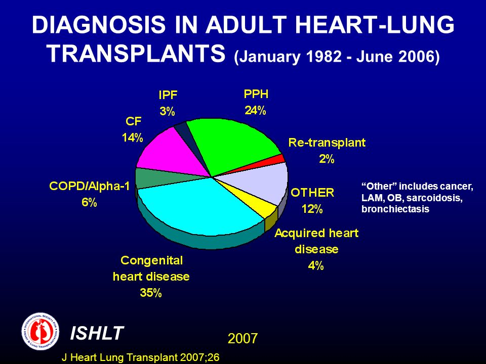 DIAGNOSIS IN ADULT HEART-LUNG TRANSPLANTS (January 1982 - June 2006)