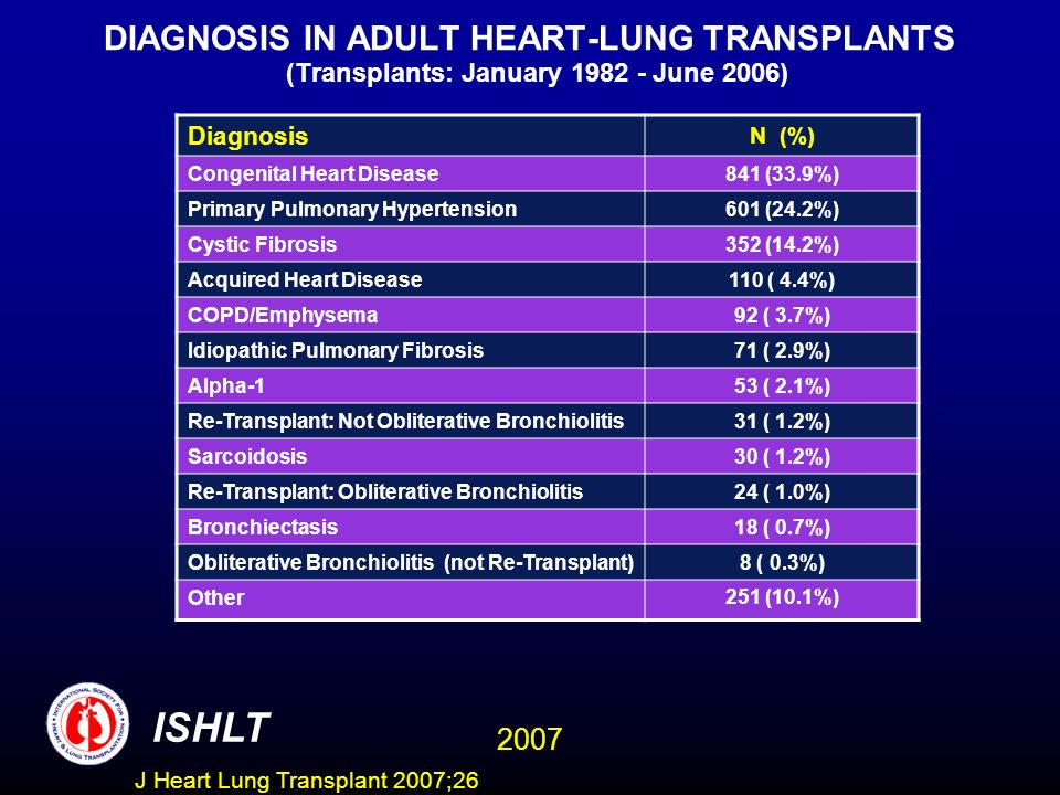 DIAGNOSIS IN ADULT HEART-LUNG TRANSPLANTS (Transplants: January 1982 - June 2006)