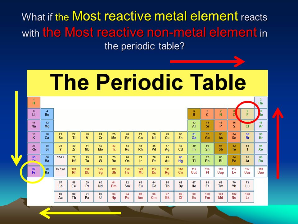 First 10 elements of the periodic table the periodic for 10 elements of the periodic table