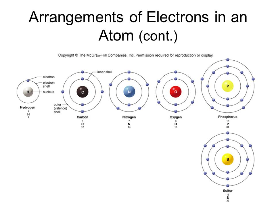 Arrangements of Electrons in an Atom (cont.)