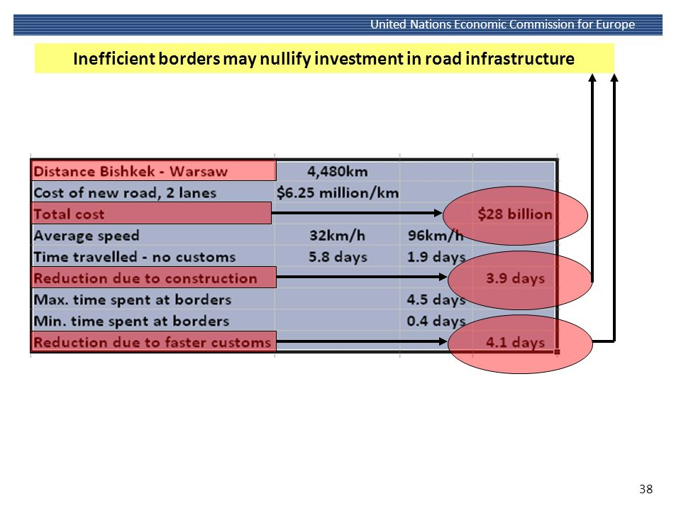 Inefficient borders may nullify investment in road infrastructure