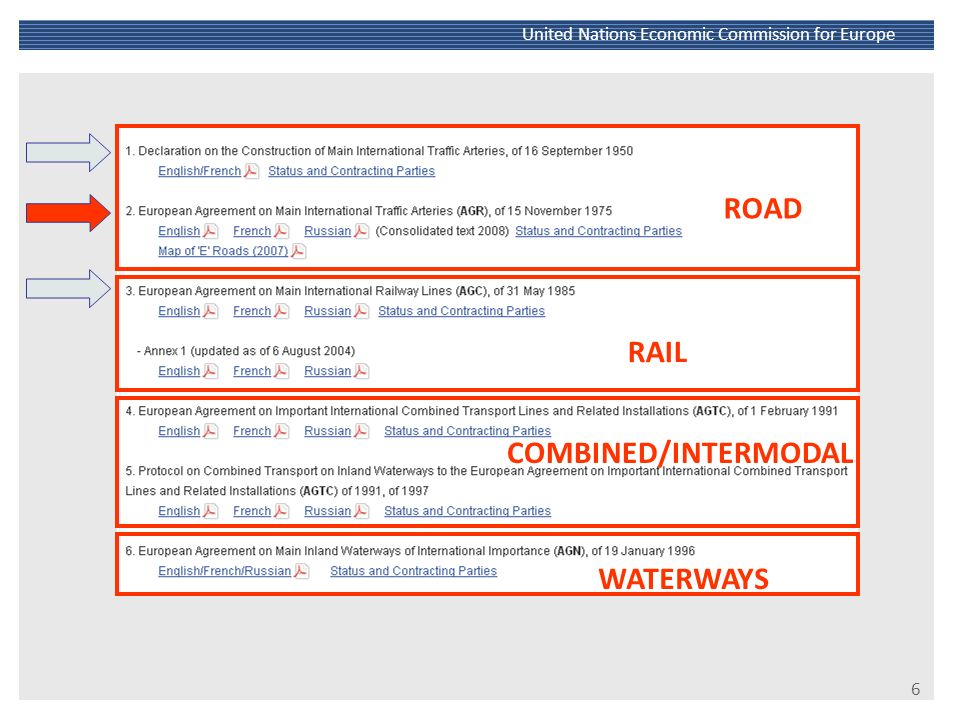 ROAD RAIL COMBINED/INTERMODAL WATERWAYS