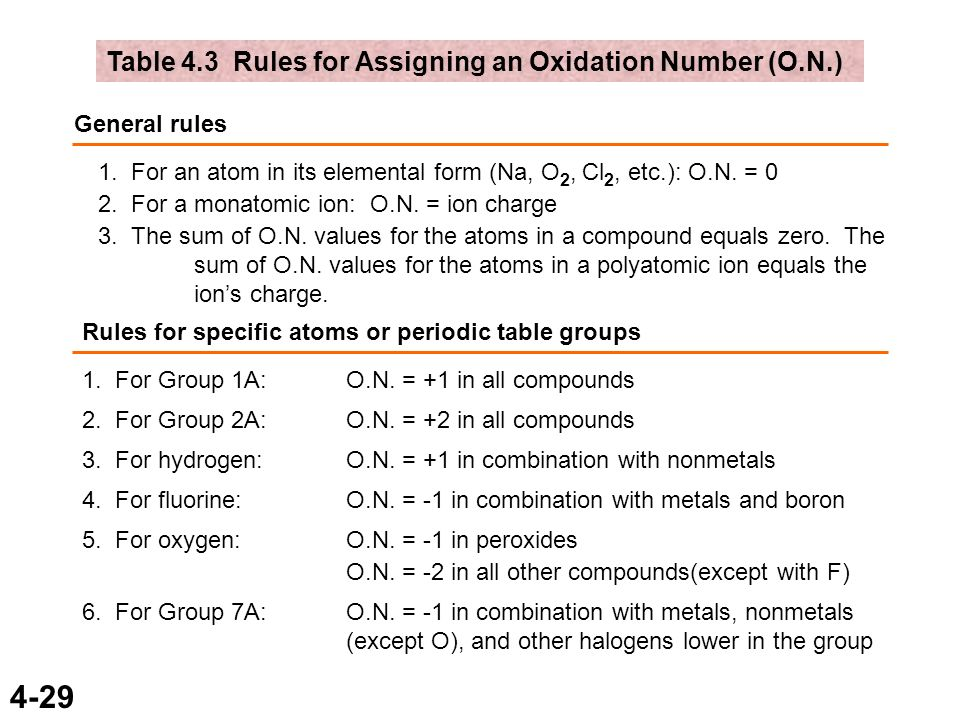 Oxidation numbers periodic table gallery periodic table of periodic table oxidation number periodic table group periodic urtaz Choice Image