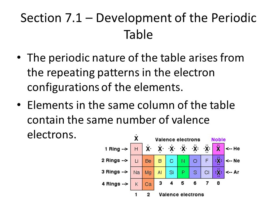 section 71 development of the periodic table - Periodic Table Theme Ap