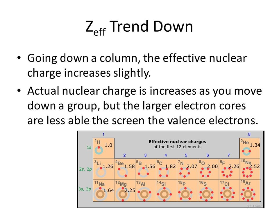 Z Effective Trend AP Chapter 7 – Perio...