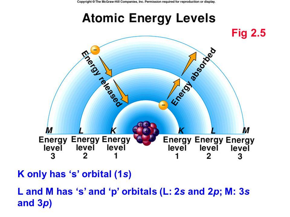 Fig 2.5 K only has 's' orbital (1s)