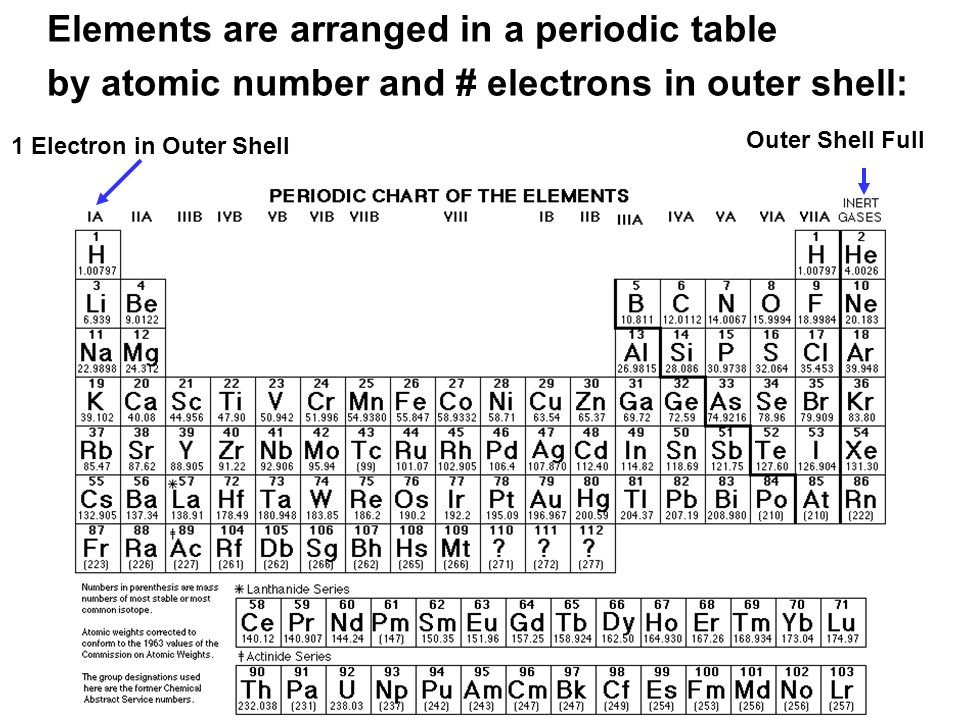 Elements are arranged in a periodic table