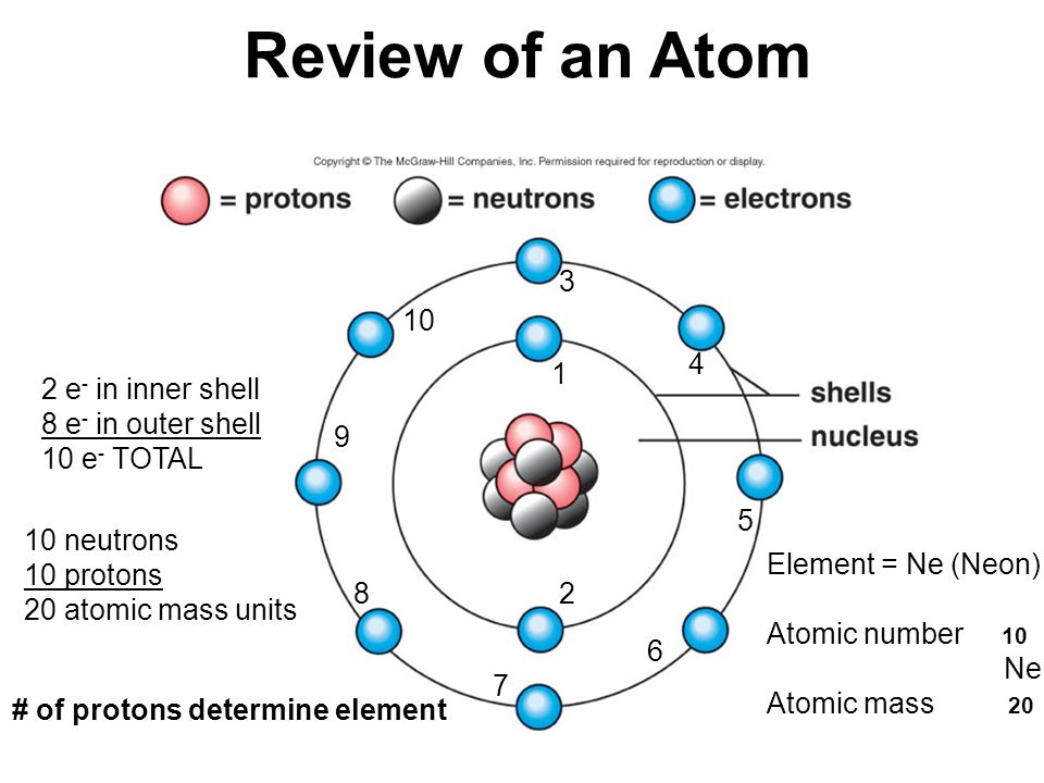 Review of an Atom 3 10 4 1 2 e- in inner shell 8 e- in outer shell