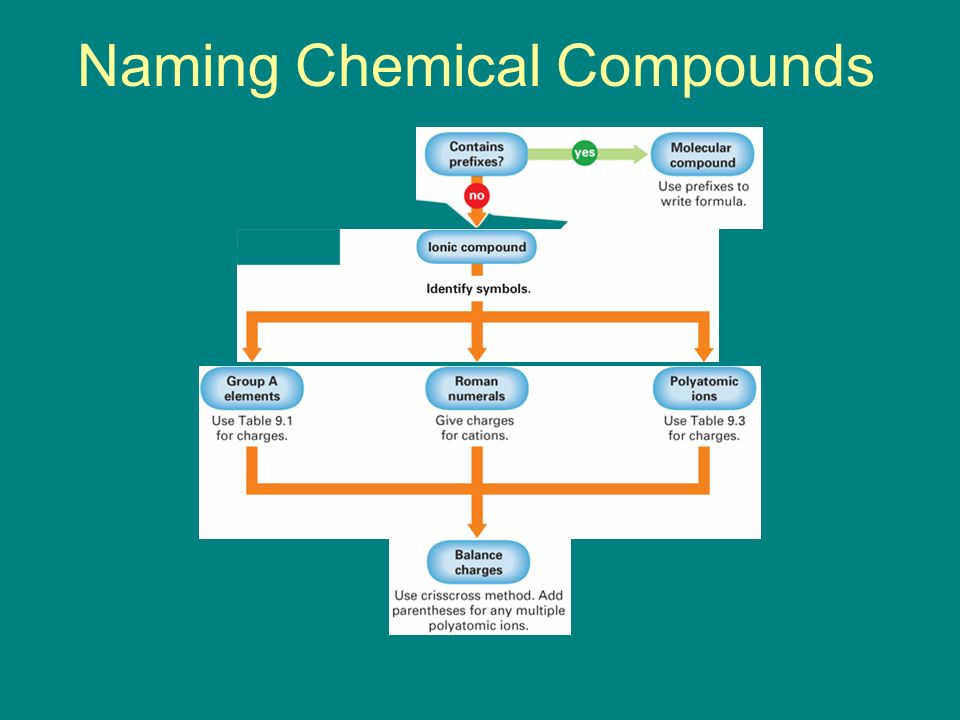 Naming Chemical Compounds Flowchart - Create A Flowchart