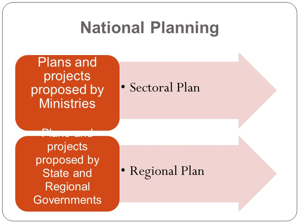 National Planning Sectoral Plan Regional Plan