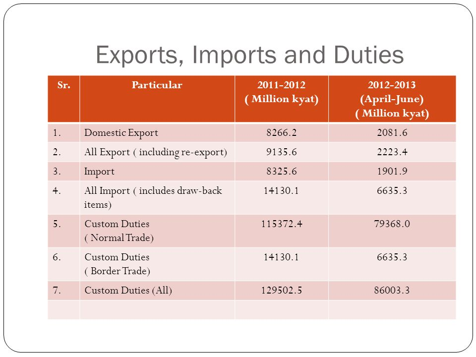 Exports, Imports and Duties
