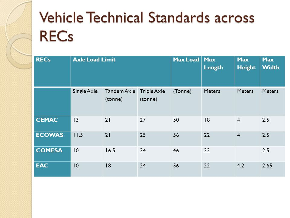 Vehicle Technical Standards across RECs