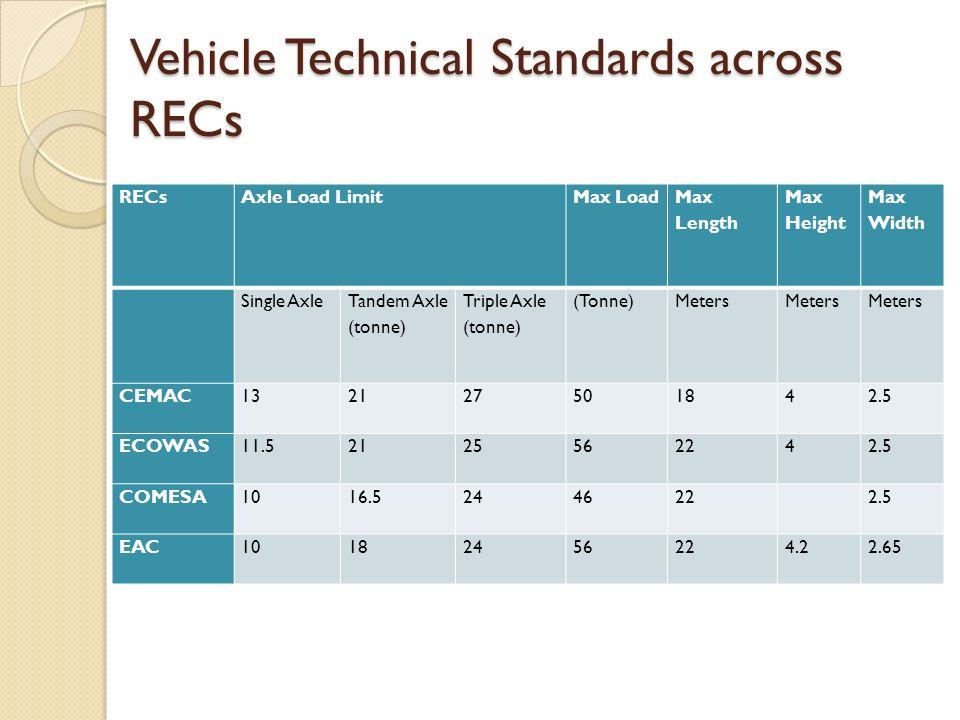 Vehicle Technical Standards across RECs