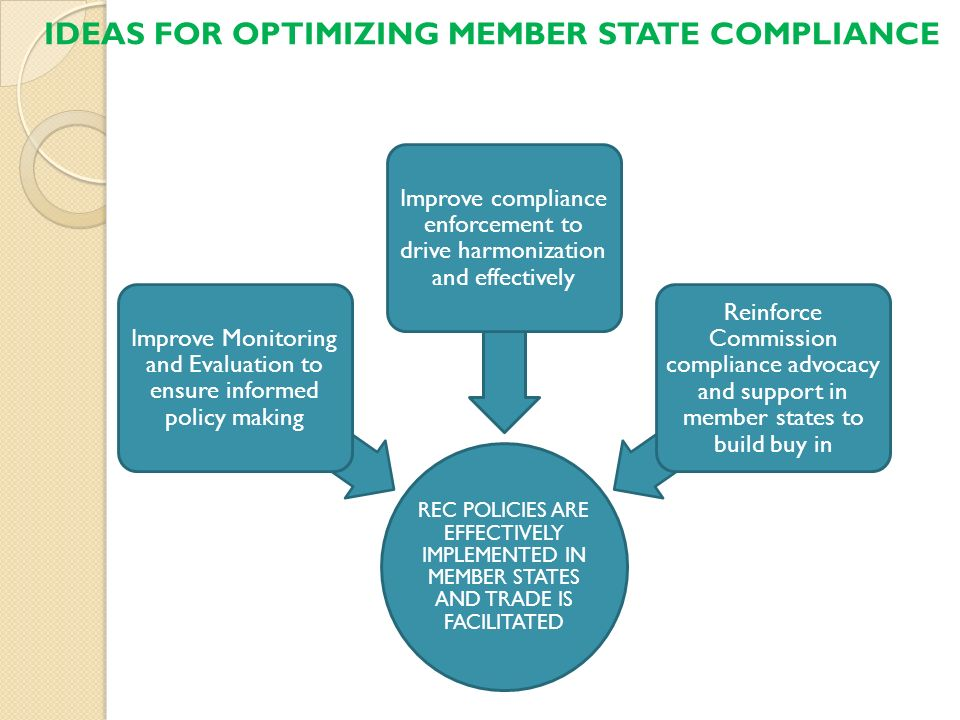 IDEAS FOR OPTIMIZING MEMBER STATE COMPLIANCE
