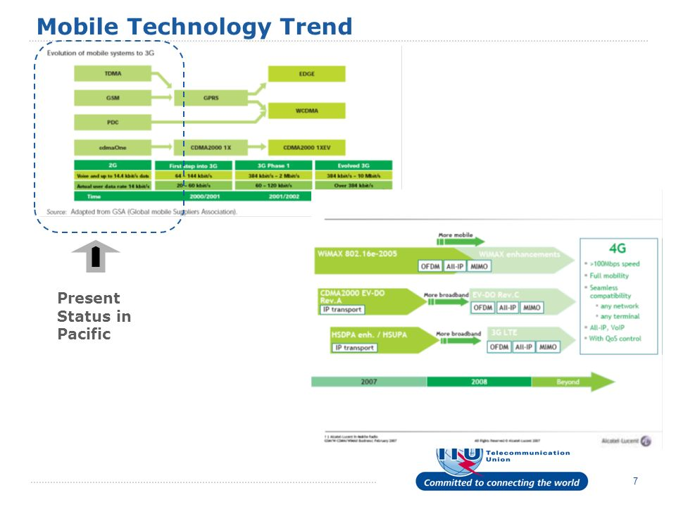Mobile Technology Trend