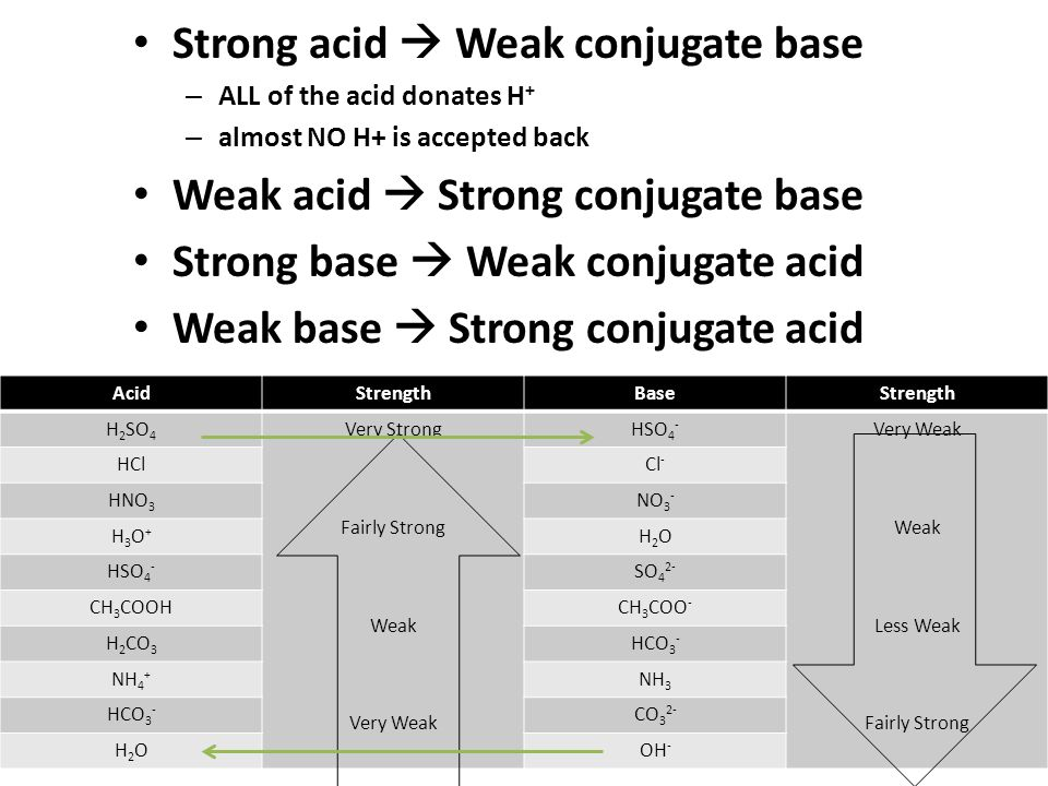 how to know if strong acid