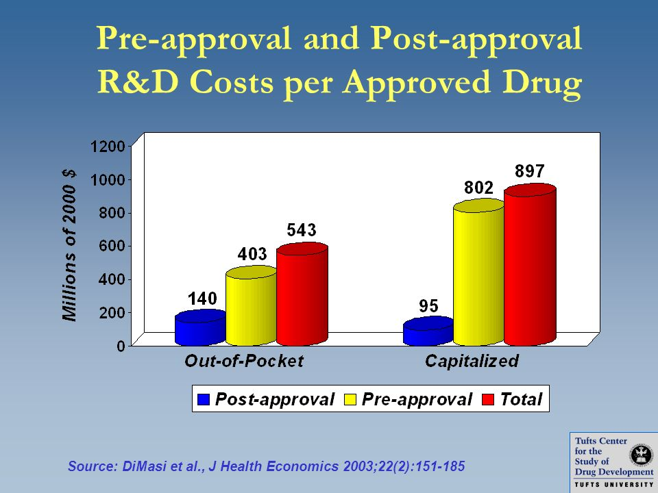 Pre-approval and Post-approval R&D Costs per Approved Drug