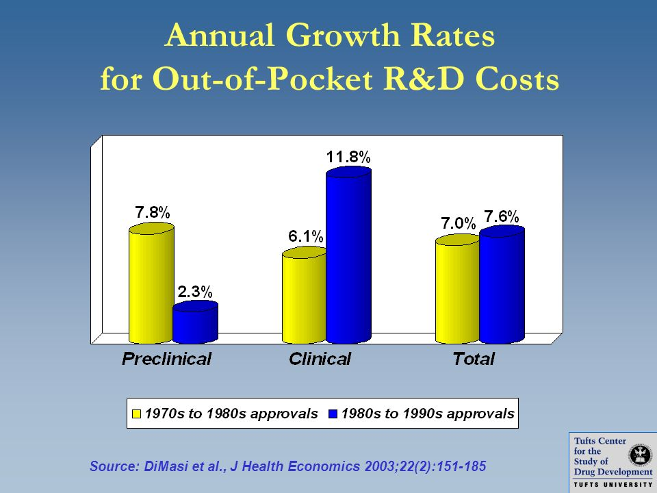 Annual Growth Rates for Out-of-Pocket R&D Costs