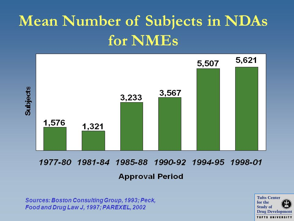 Mean Number of Subjects in NDAs for NMEs