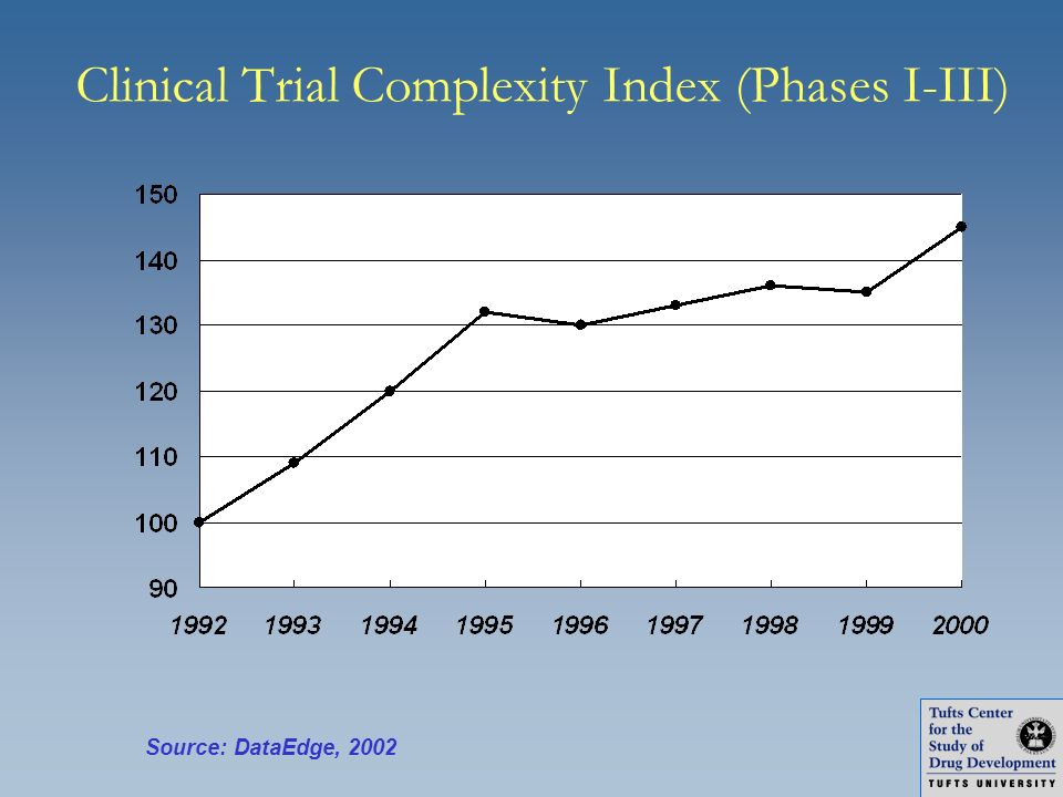 Clinical Trial Complexity Index (Phases I-III)