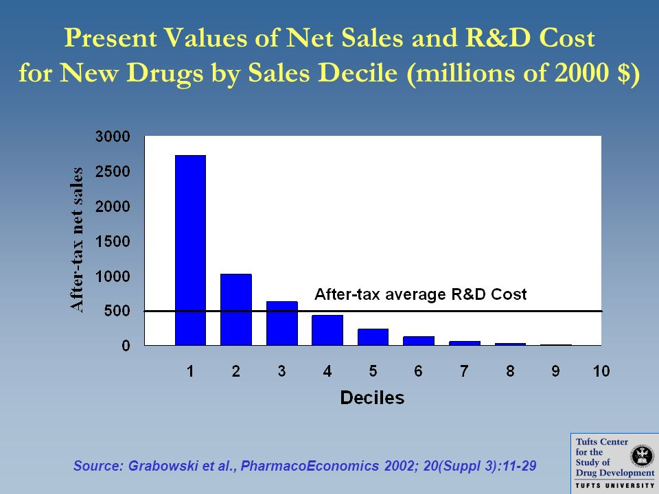 Present Values of Net Sales and R&D Cost for New Drugs by Sales Decile (millions of 2000 $)