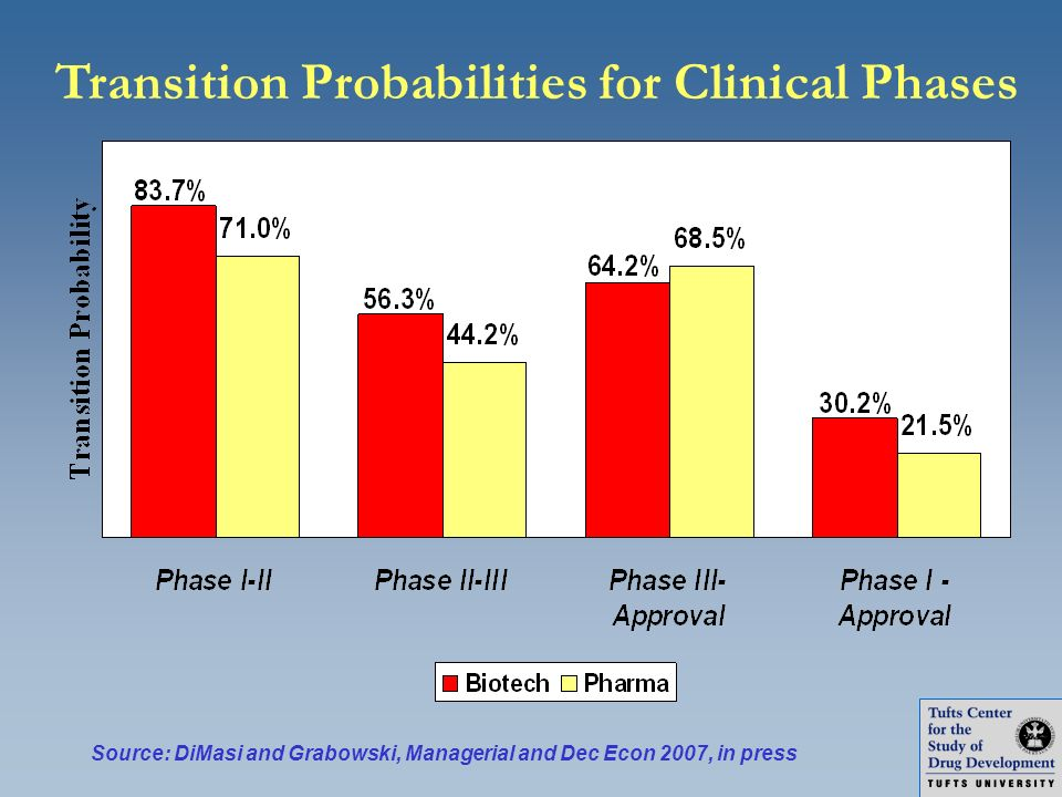 Transition Probabilities for Clinical Phases