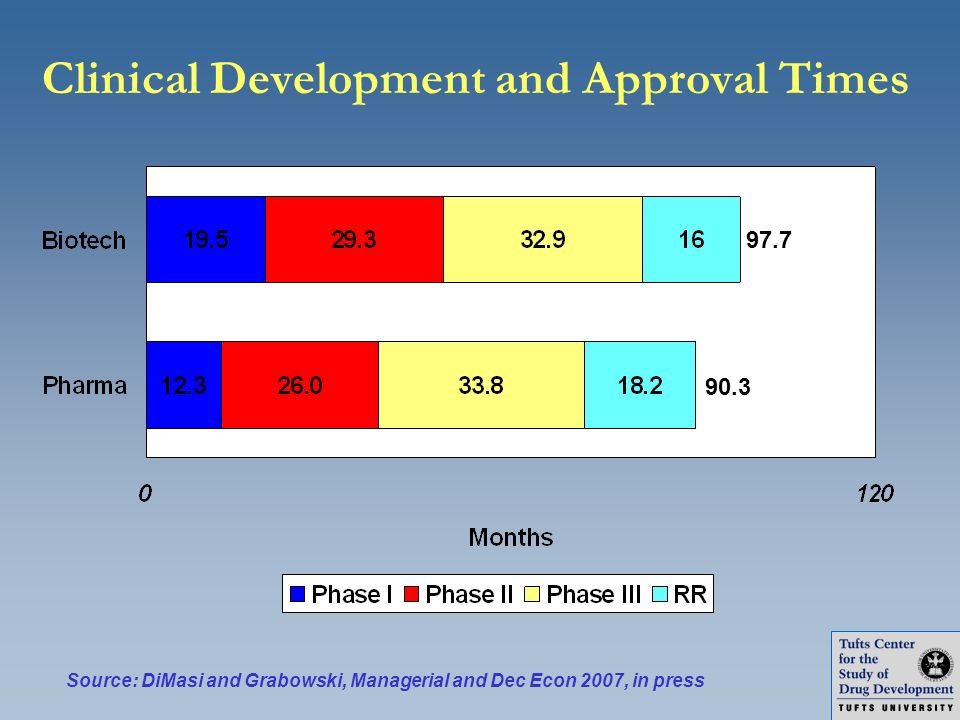 Clinical Development and Approval Times
