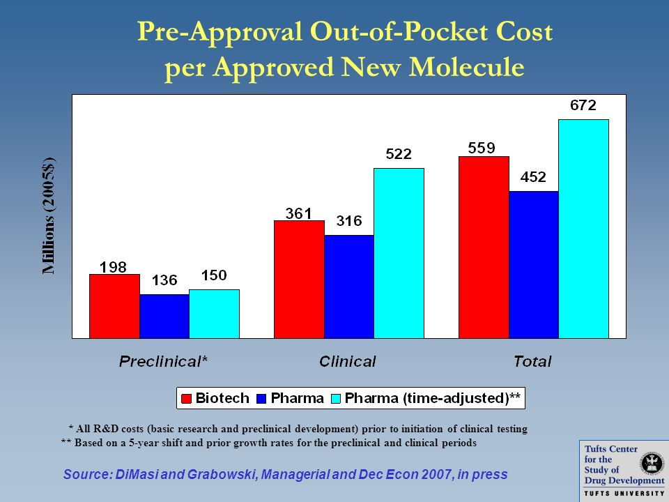 Pre-Approval Out-of-Pocket Cost per Approved New Molecule